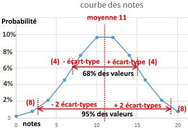 les fonctions moyenne, ecartype et mode | coursinfo.fr