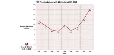 fda warning letters fda inspections and warnings skyrocket orthopedics this week 1218