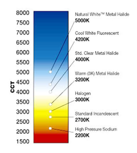 natural white faq s high cri high color temperature