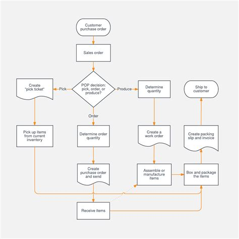 production flow chart template sales process flowchart template lucidchart