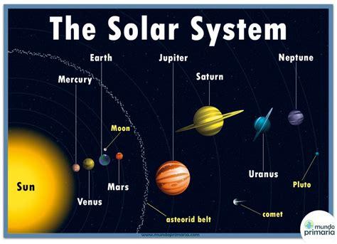 imagenes del universo en ingles infograf 237 a del sistema solar en ingl 233 s para ni 241 os
