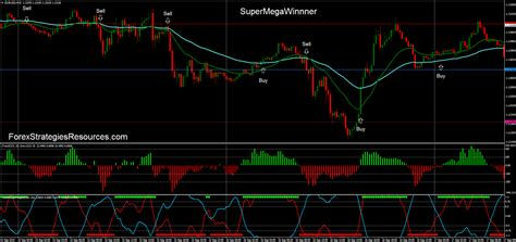 super mega winner forex strategies forex resources forex trading  forex trading