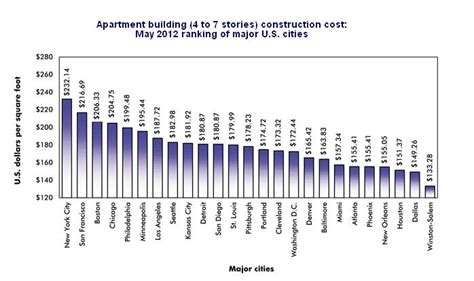 how much does an apartment cost construction cost per square foot for multifamily