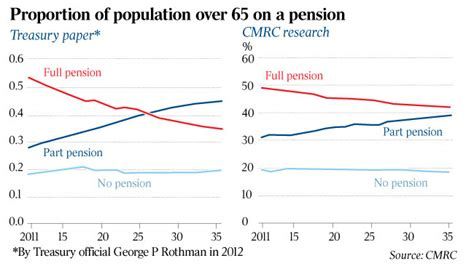 Cost Of C Section In Australia by Future Pension Costs Much Higher Than Official Forecasts