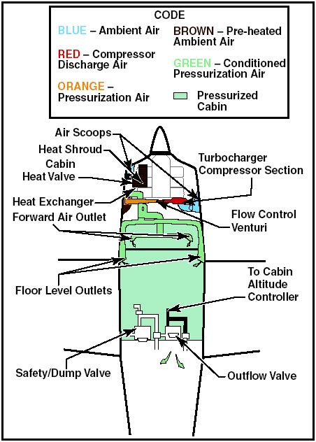 Cabin Pressure Free by Cabin Pressurization Of The Aircraft