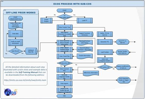 work flowchart work flow chart related post of sle workflow diagrams