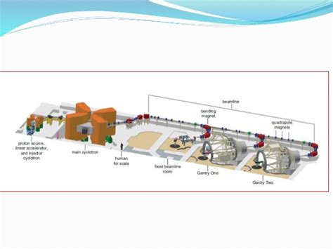 Pencil Beam Proton Therapy by Proton Beam Therapy
