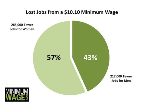 why do we need a minimum wage raising the minimum wage will hurt the most