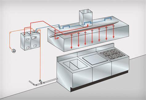 Kitchen Suppression System Ansul Ansul R 102 Kitchen Suppression Systems