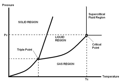 ethane phase diagram states of matter diagrams enthalpy states free engine image for user manual