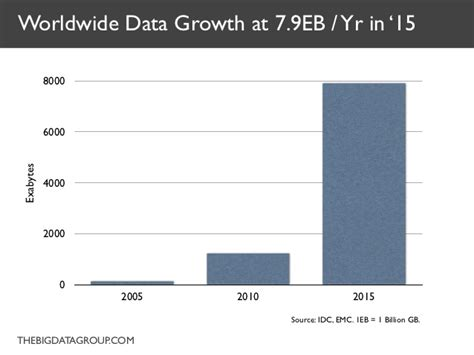 7 Big Trends For 2010 by Worldwide Data Growth At 7 9eb