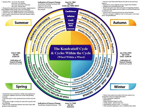 cyclical pattern in history the kondratieff cycle north coast investment research