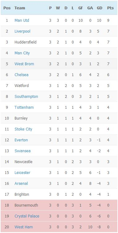 epl table 2017 18 epl table 2017 16 brokeasshome com