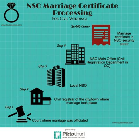 Philippines Marriage Records Speeding Up Nso Marriage Certificate Processing Loveonexcel