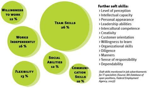 6 soft skills that today s seo should possess sej