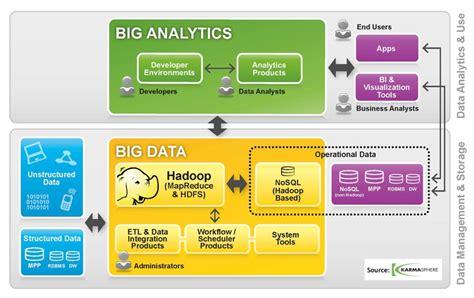 big data workflow gigaom karmasphere pushes new big data workflow