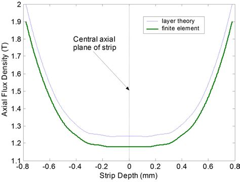 induction heating efficiency comparison analysis of and single sided induction heating systems by layer theory approach