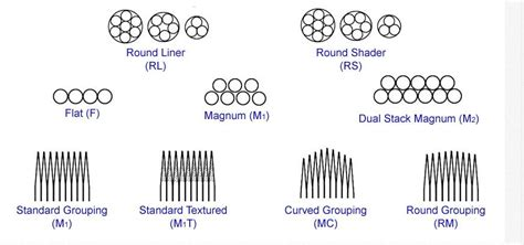 tattoo needle sizes magnum curved shader needles rm series china magnum