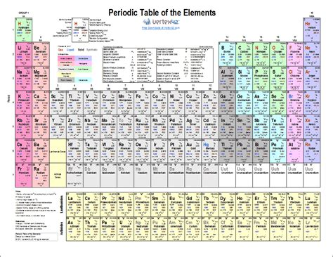 printable periodic table excel printable periodic table of elements chart and data