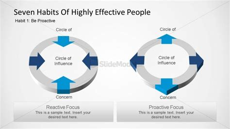seven habits diagram seven habits of highly effective circle of
