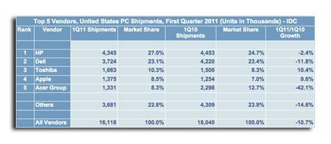 Macbook Di Usa panjualan mac di usa meningkat 9 4 q1 2011 macbitez
