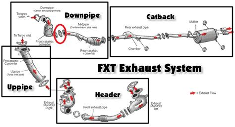 subaru boxer engine diagram gasket subaru wrx exhaust parts diagram subaru free engine