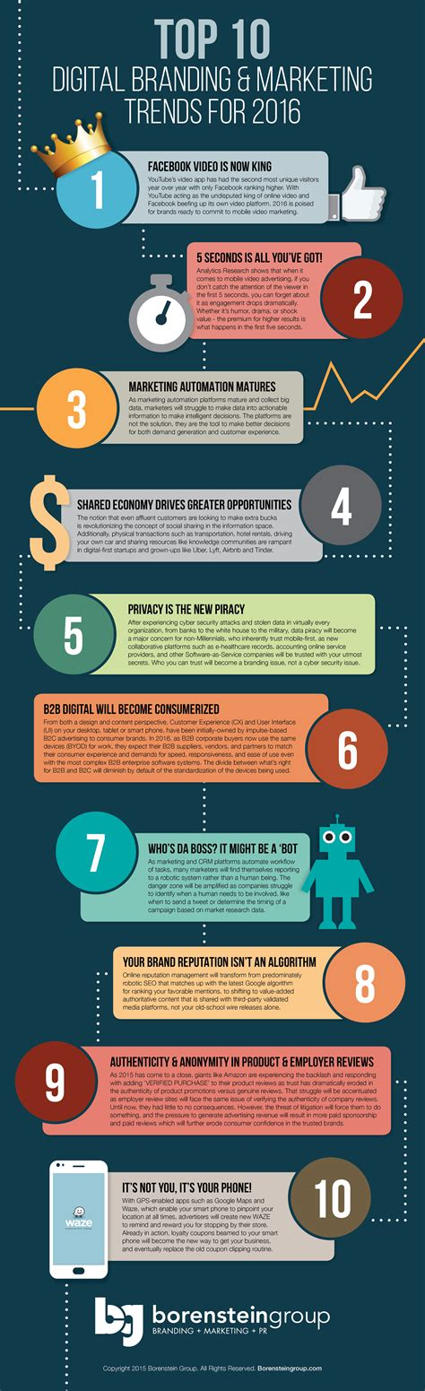 top 10 digital branding marketing trends for 2016 infographic