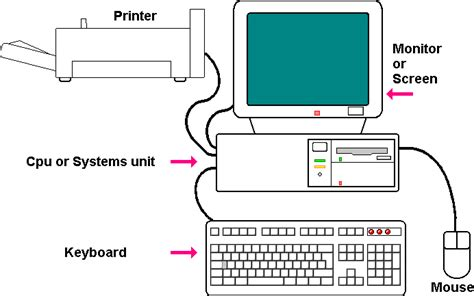 simple computer diagram the simplest possible tutorial understanding how