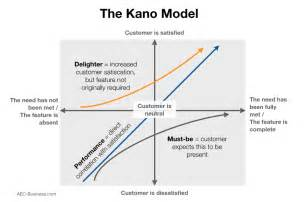 a model for delighting the customer aec business