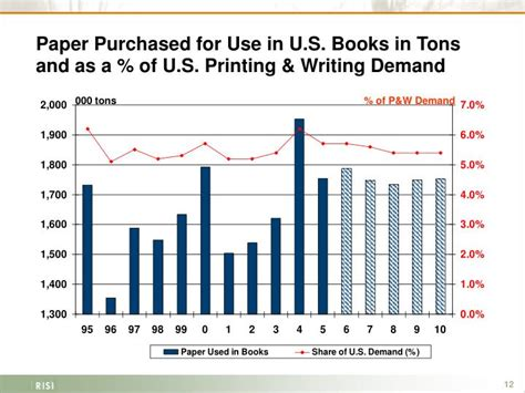 printing and writing paper demand ppt presented by john maine vice president april 2006