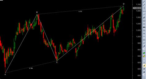abcd pattern amibroker bramesh s technical analysis indian stock tips on bse