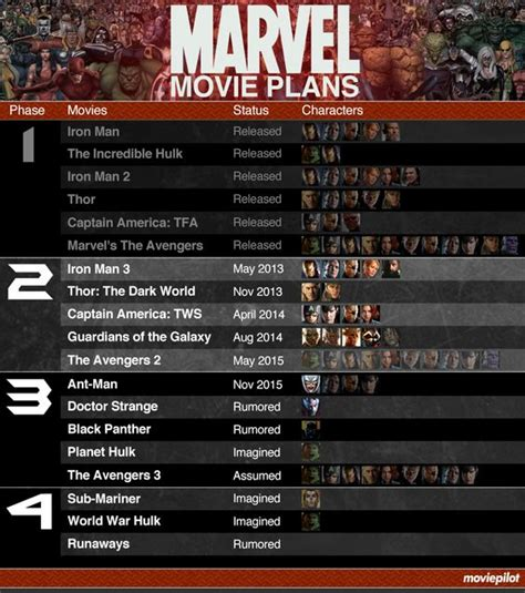film marvel fase 1 infographic what s in store for the marvel cinematic