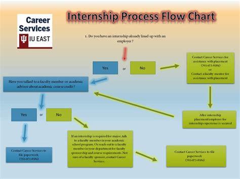 Bloomberg Mba Internship by Internships Indiana East