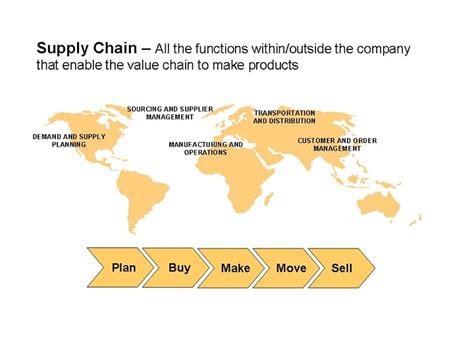 Supply Chain Management Mba Utk by 17 Best Images About Supply Chain Management Concepts On