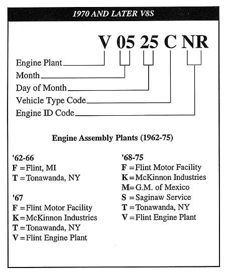 chevrolet block numbers gm engine identification codes 3970010 gm free engine