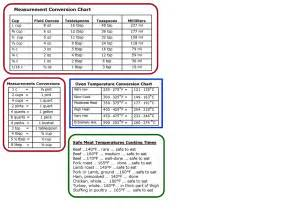 Kitchen Measurement Conversion Table Cooking Measurement Conversion Chart How To In Cooking