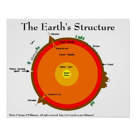 Stickers For Walls Uk earth s structure poster zazzle co uk