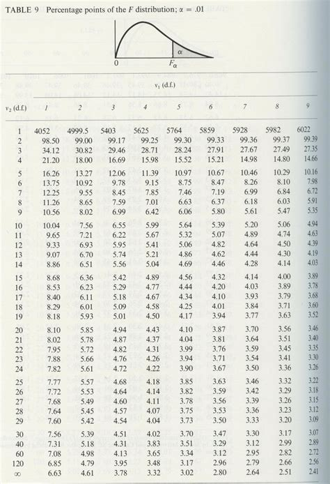 Critical F Value Table by F Critical Value Table 01