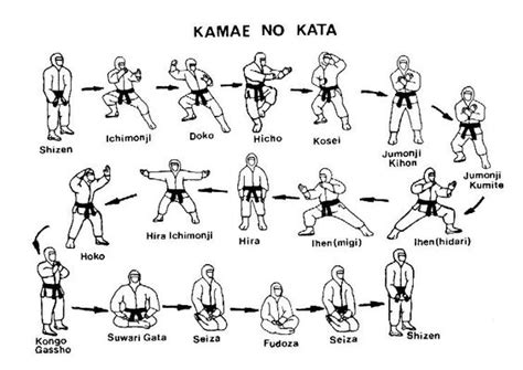 design pattern kata kamae no kata pattern of stances of bujinkan taijutsu