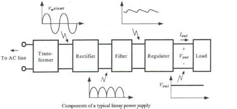 what is a block diagram in electronics what is a block diagram in electronics quora