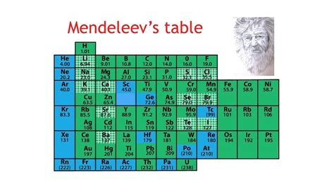 Mendeleev Periodic Table 1871 by What Is The Periodic Table Chemistry The