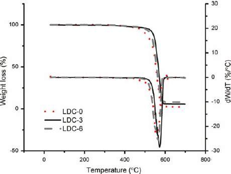 tga/dtg thermograms of the representative nanocomposite