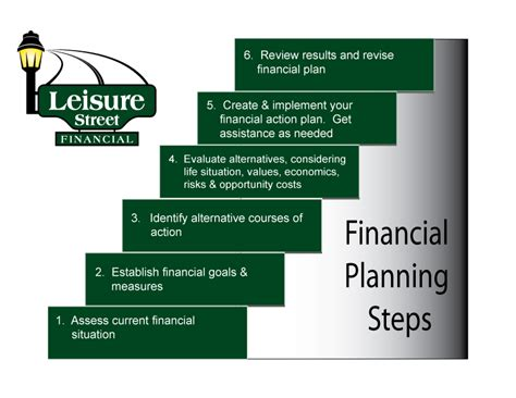 rhyne s guide to financial preparedness steps to take for wealth protection in all scenarios books the following process is generally accepted as the