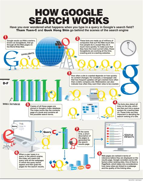 How Search How Does Work Guernseydonkey