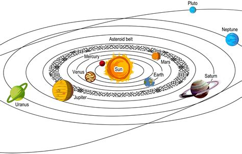 diagram of planets orbiting the sun planets rotation around the sun page 2 pics about space