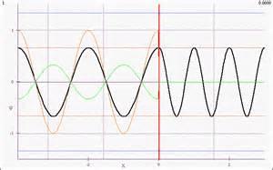 standing wave pattern transmission line image gallery transmission waves