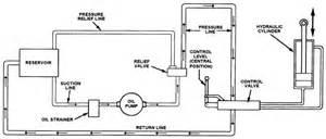 Basic Hydraulic Brake System Pdf Hydraulic Reservoir