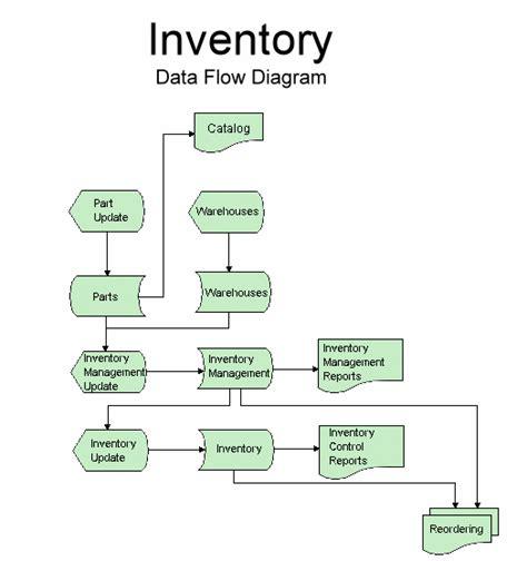flowchart inventory aeris 400 documentation inventory