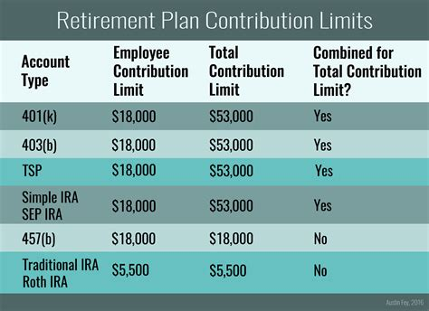 2014 vs 2013 401k 403b contribution limits and catch up amounts how much can you contribute roth ira