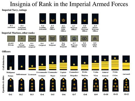 Navy Uniform Rank Insignia | navy uniforms navy uniform ranks
